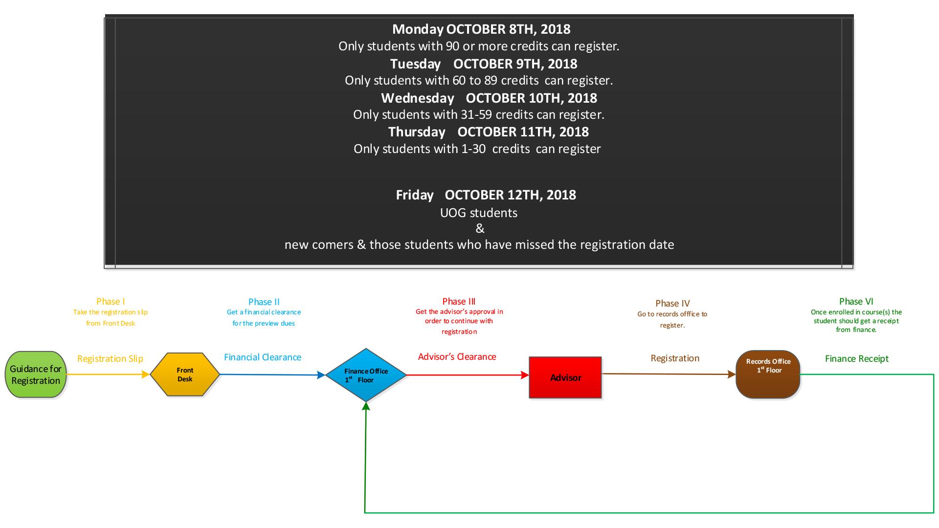 Registration Scheme FALL 2018